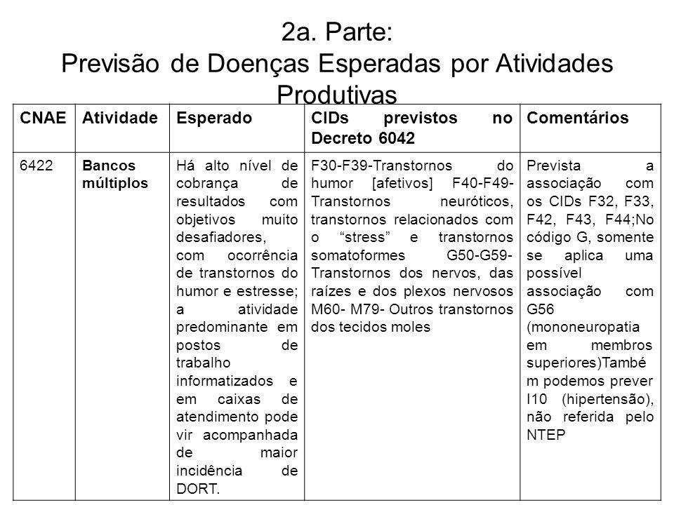 2a. Parte: Previsão de Doenças Esperadas por Atividades Produtivas CNAEAtividadeEsperadoCIDs previstos no Decreto 6042 Comentários 6422Bancos múltiplo