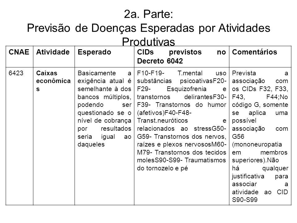 2a. Parte: Previsão de Doenças Esperadas por Atividades Produtivas CNAEAtividadeEsperadoCIDs previstos no Decreto 6042 Comentários 6423Caixas econômic