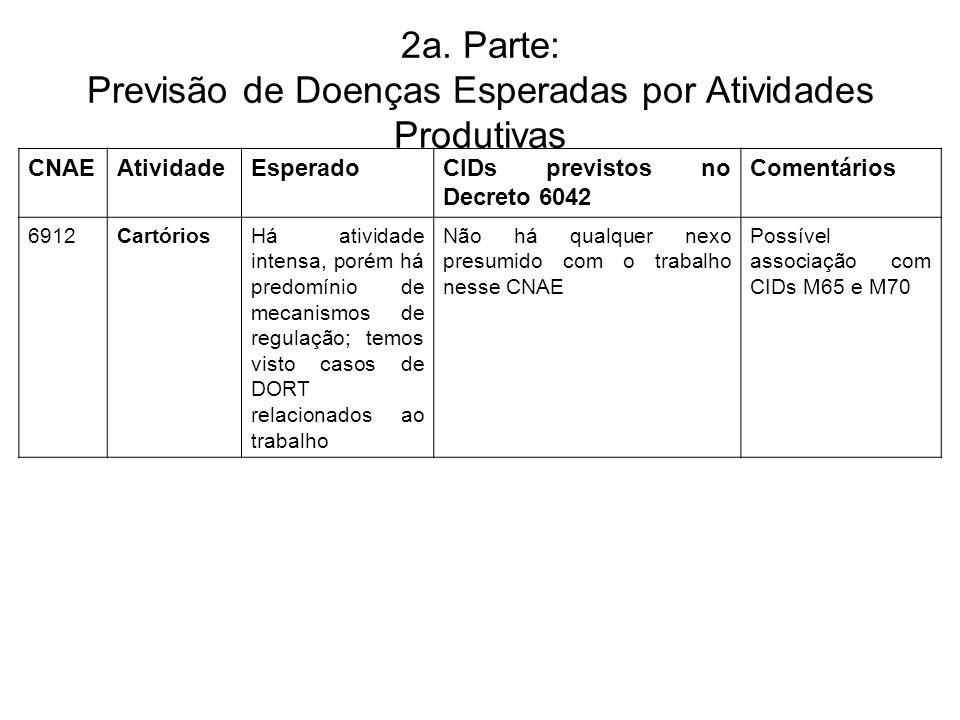 2a. Parte: Previsão de Doenças Esperadas por Atividades Produtivas CNAEAtividadeEsperadoCIDs previstos no Decreto 6042 Comentários 6912CartóriosHá ati