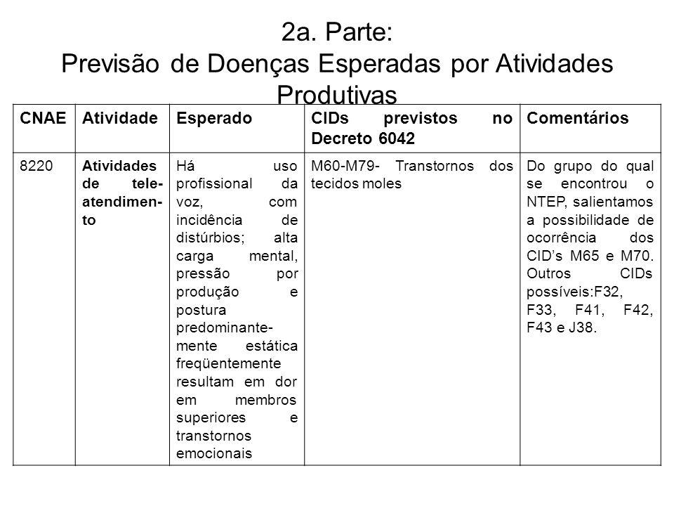 2a. Parte: Previsão de Doenças Esperadas por Atividades Produtivas CNAEAtividadeEsperadoCIDs previstos no Decreto 6042 Comentários 8220Atividades de t