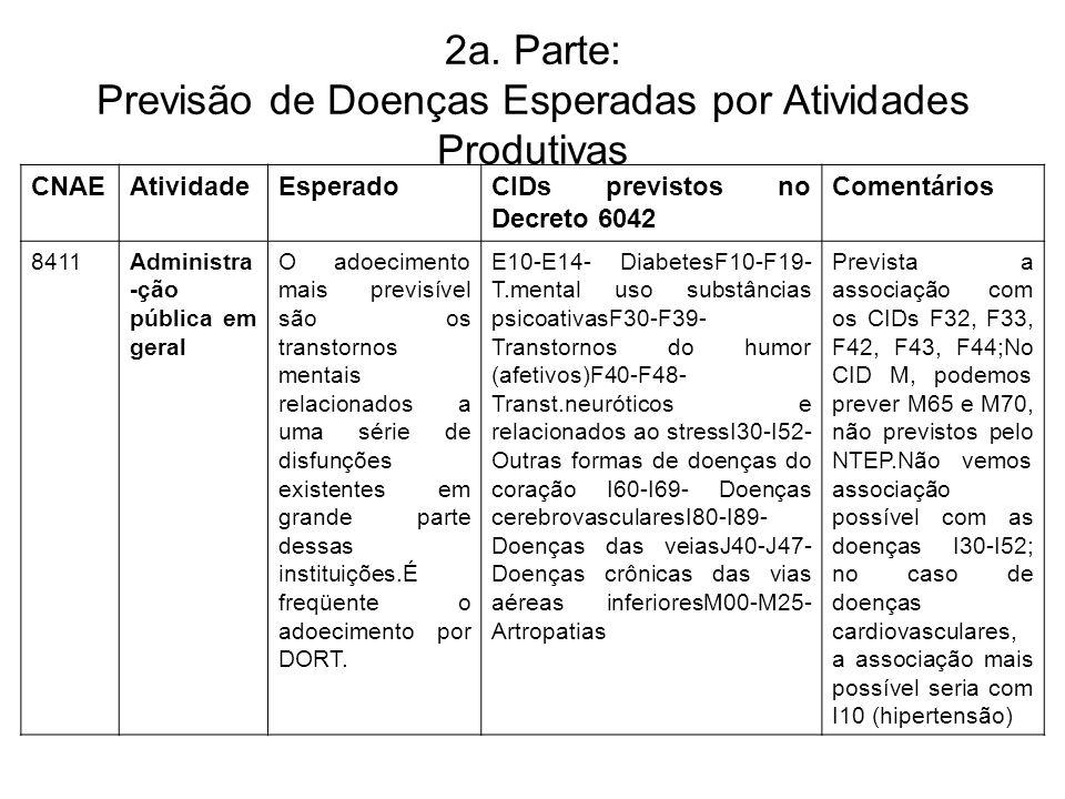2a. Parte: Previsão de Doenças Esperadas por Atividades Produtivas CNAEAtividadeEsperadoCIDs previstos no Decreto 6042 Comentários 8411Administra -ção