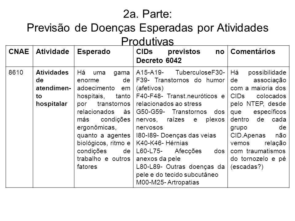 2a. Parte: Previsão de Doenças Esperadas por Atividades Produtivas CNAEAtividadeEsperadoCIDs previstos no Decreto 6042 Comentários 8610Atividades de a