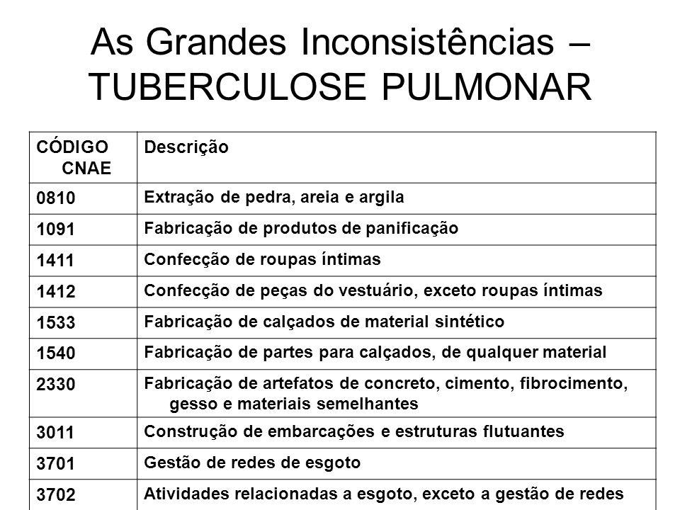 As Grandes Inconsistências – TUBERCULOSE PULMONAR CÓDIGO CNAE Descrição 0810 Extração de pedra, areia e argila 1091 Fabricação de produtos de panifica