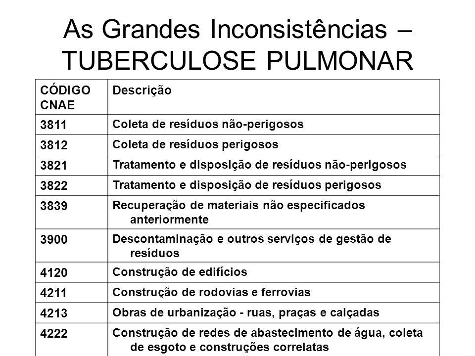 As Grandes Inconsistências – TUBERCULOSE PULMONAR CÓDIGO CNAE Descrição 3811 Coleta de resíduos não-perigosos 3812 Coleta de resíduos perigosos 3821 T