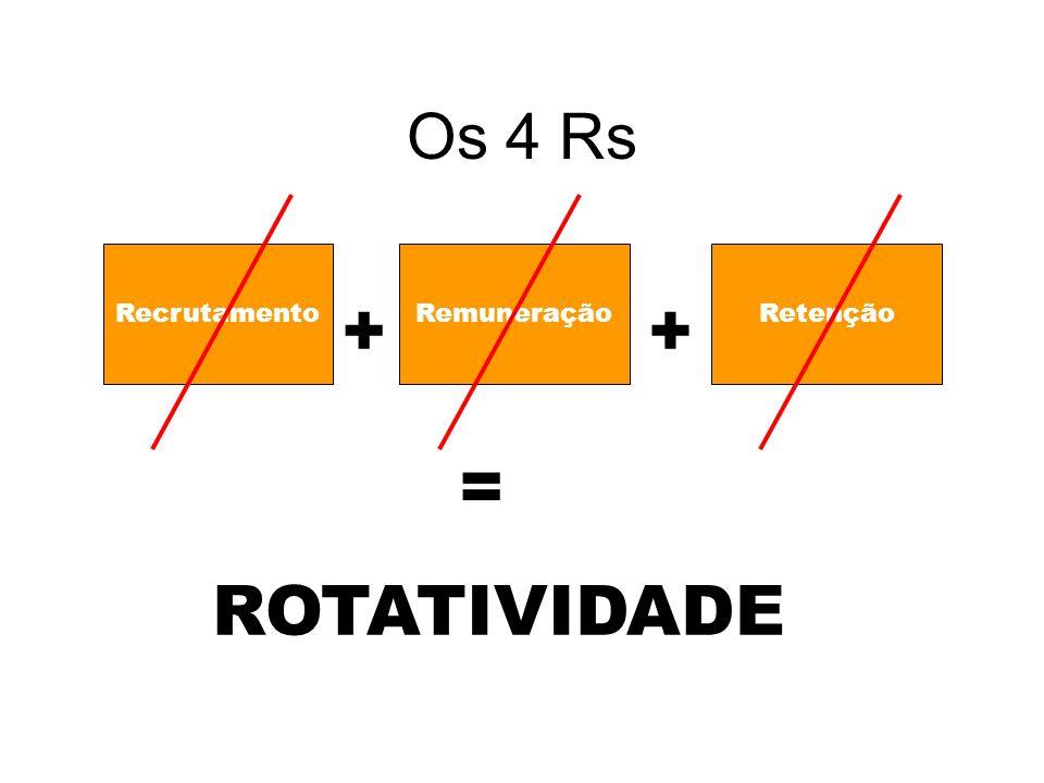Os 4 Rs RecrutamentoRemuneraçãoRetenção ++ = ROTATIVIDADE