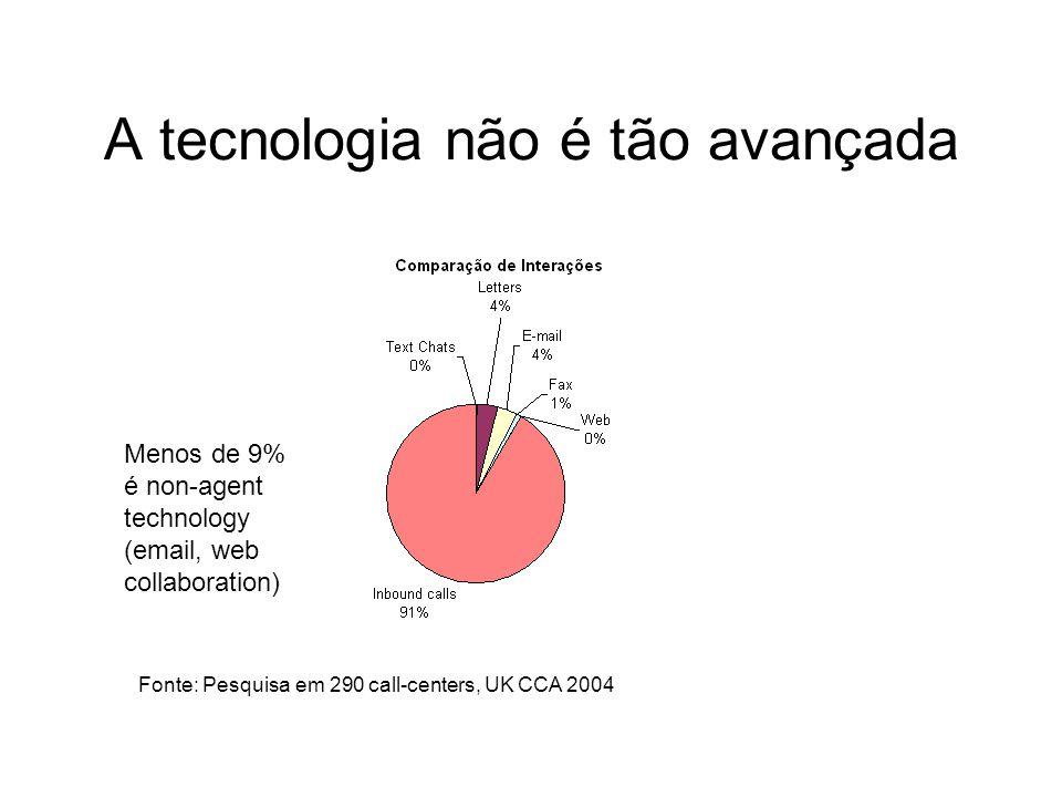 A tecnologia não é tão avançada Menos de 9% é non-agent technology (email, web collaboration) Fonte: Pesquisa em 290 call-centers, UK CCA 2004