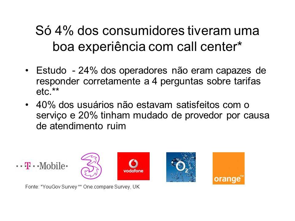 Só 4% dos consumidores tiveram uma boa experiência com call center* Estudo - 24% dos operadores não eram capazes de responder corretamente a 4 perguntas sobre tarifas etc.** 40% dos usuários não estavam satisfeitos com o serviço e 20% tinham mudado de provedor por causa de atendimento ruim Fonte: *YouGov Survey ** One.compare Survey, UK