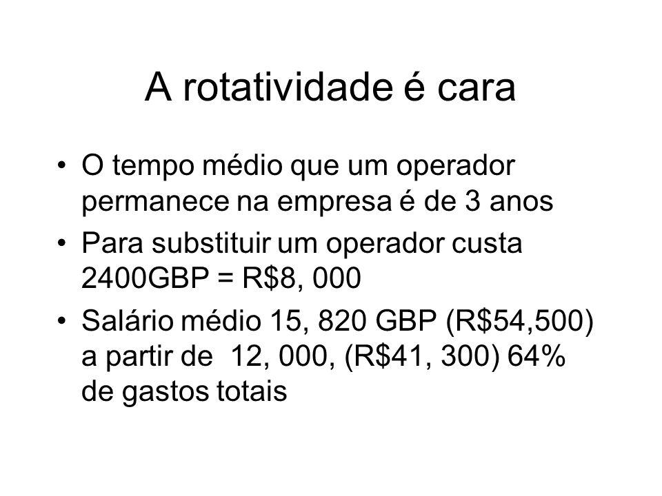 A rotatividade é cara O tempo médio que um operador permanece na empresa é de 3 anos Para substituir um operador custa 2400GBP = R$8, 000 Salário médio 15, 820 GBP (R$54,500) a partir de 12, 000, (R$41, 300) 64% de gastos totais