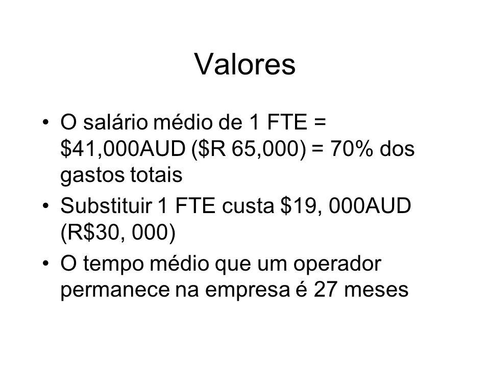 Valores O salário médio de 1 FTE = $41,000AUD ($R 65,000) = 70% dos gastos totais Substituir 1 FTE custa $19, 000AUD (R$30, 000) O tempo médio que um operador permanece na empresa é 27 meses