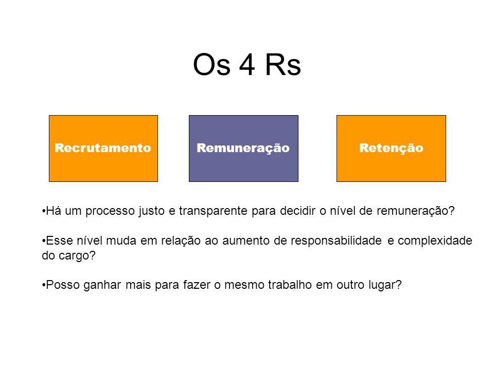 Os 4 Rs RecrutamentoRemuneraçãoRetenção Há um processo justo e transparente para decidir o nível de remuneração.