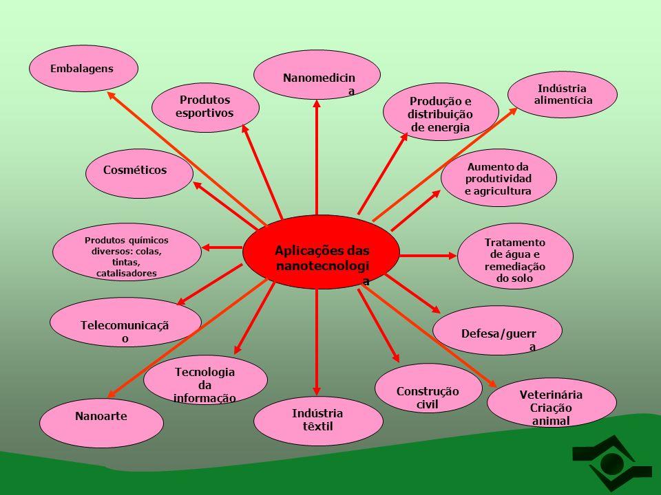 Aplicações das nanotecnologi a Nanomedicin a Produção e distribuição de energia Aumento da produtividad e agricultura Produtos esportivos Tecnologia d