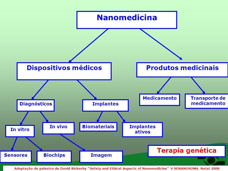 Nanomedicina Dispositivos médicosProdutos medicinais DiagnósticosImplantes MedicamentoTransporte de medicamento In vitro In vivoBiomateriaisImplantes