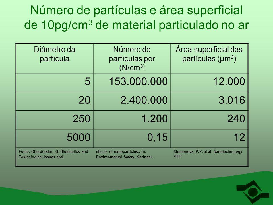 Número de partículas e área superficial de 10pg/cm 3 de material particulado no ar Diâmetro da partícula Número de partículas por (N/cm 3) Área superf