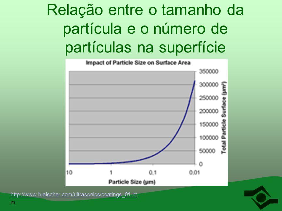 Relação entre o tamanho da partícula e o número de partículas na superfície http://www.hielscher.com/ultrasonics/coatings_01.ht m