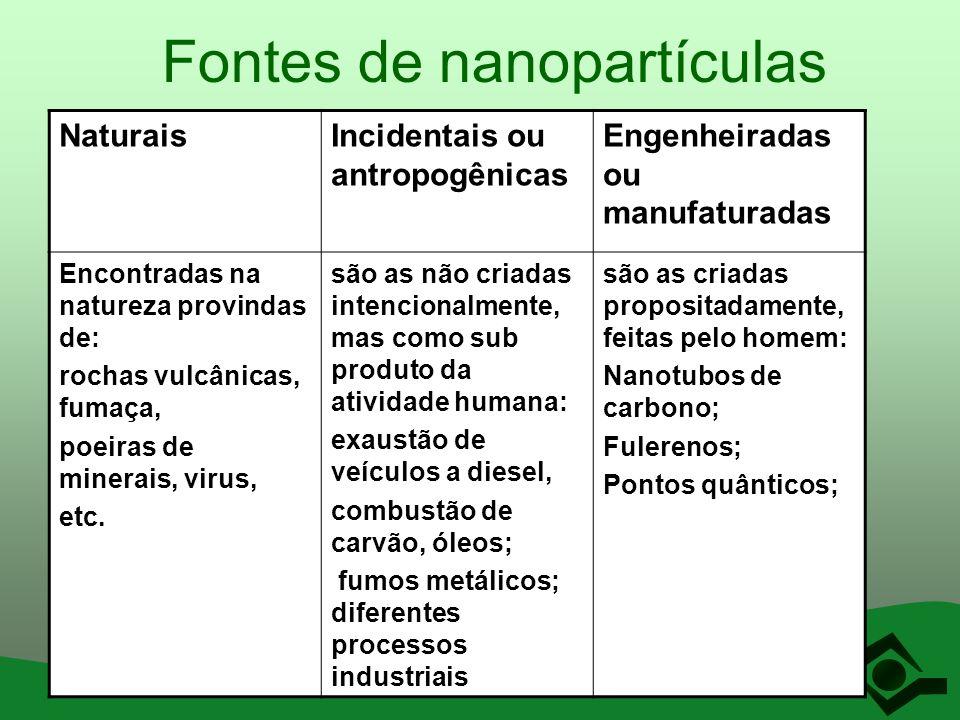 Fontes de nanopartículas NaturaisIncidentais ou antropogênicas Engenheiradas ou manufaturadas Encontradas na natureza provindas de: rochas vulcânicas,