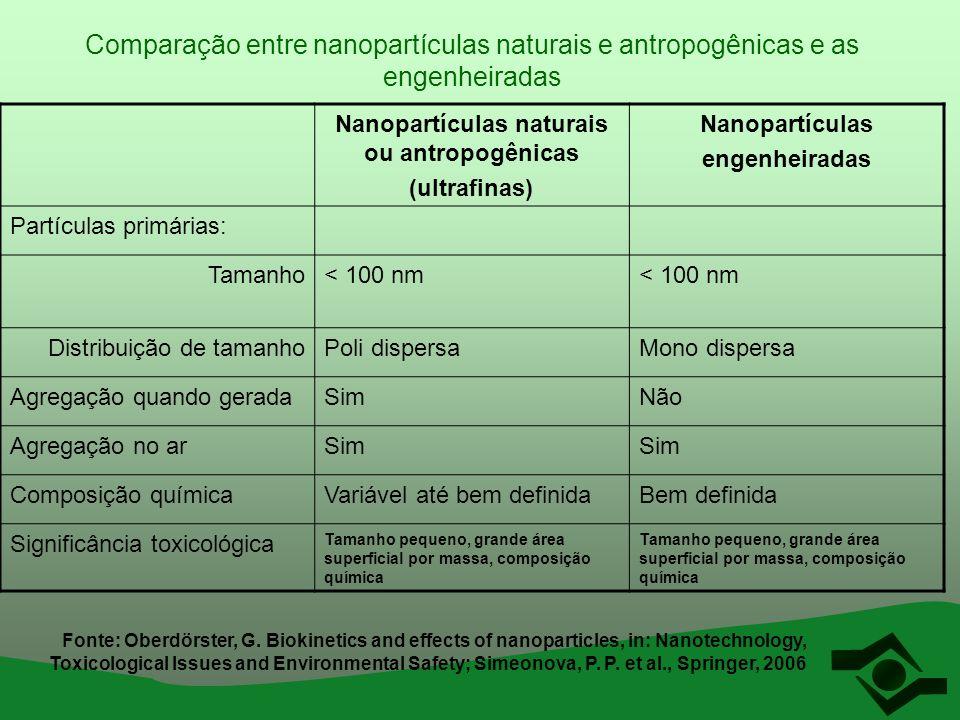 Comparação entre nanopartículas naturais e antropogênicas e as engenheiradas Nanopartículas naturais ou antropogênicas (ultrafinas) Nanopartículas eng