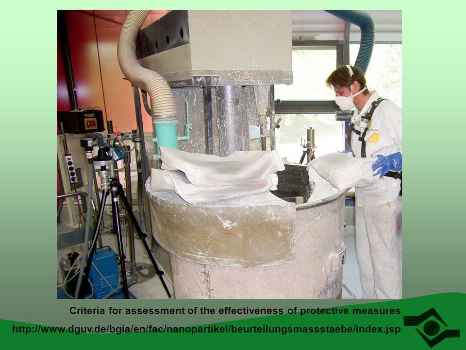 Criteria for assessment of the effectiveness of protective measures http://www.dguv.de/bgia/en/fac/nanopartikel/beurteilungsmassstaebe/index.jsp