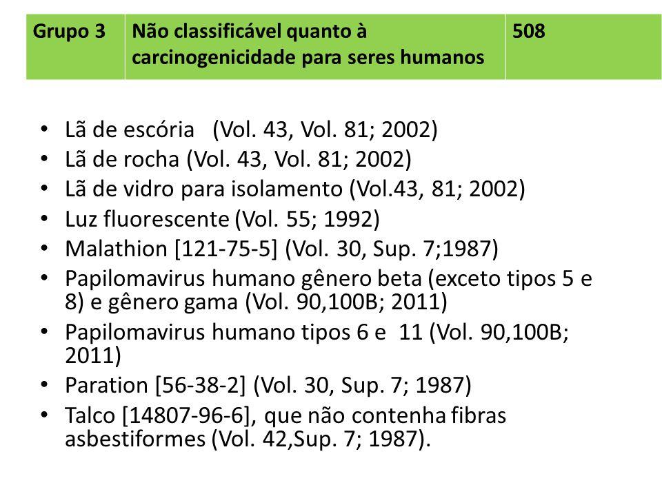Grupo 3Não classificável quanto à carcinogenicidade para seres humanos 508 Lã de escória (Vol. 43, Vol. 81; 2002) Lã de rocha (Vol. 43, Vol. 81; 2002)