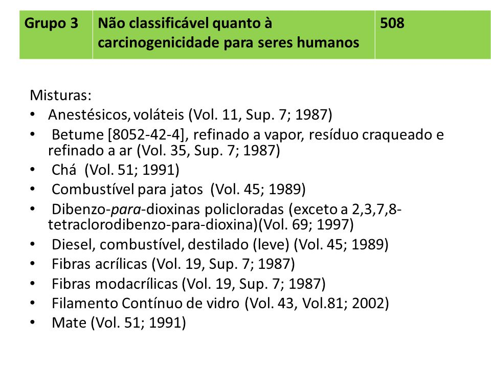 Grupo 3Não classificável quanto à carcinogenicidade para seres humanos 508 Misturas: Anestésicos, voláteis (Vol. 11, Sup. 7; 1987) Betume [8052-42-4],