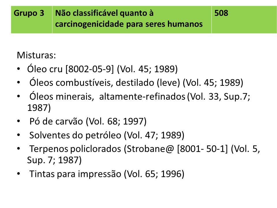 Grupo 3Não classificável quanto à carcinogenicidade para seres humanos 508 Misturas: Óleo cru [8002-05-9] (Vol. 45; 1989) Óleos combustíveis, destilad
