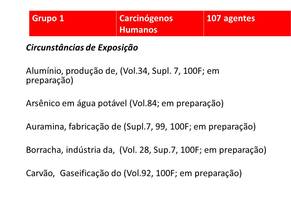 Circunstâncias de Exposição Alumínio, produção de, (Vol.34, Supl. 7, 100F; em preparação) Arsênico em água potável (Vol.84; em preparação) Auramina, f