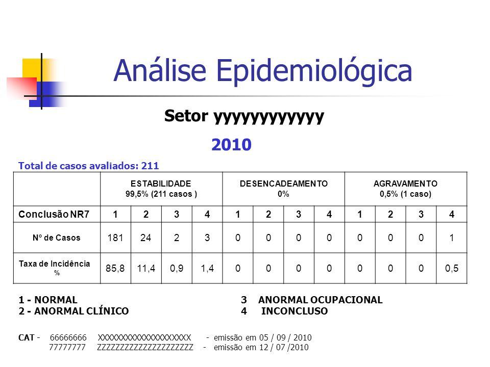 ESTABILIDADE 99,5% (211 casos ) DESENCADEAMENTO 0% AGRAVAMENTO 0,5% (1 caso) Conclusão NR7123412341234 Nº de Casos 181242300000001 Taxa de Incidência % 85,811,40,91,400000000,5 Análise Epidemiológica CAT - 66666666 XXXXXXXXXXXXXXXXXXXX - emissão em 05 / 09 / 2010 77777777 ZZZZZZZZZZZZZZZZZZZZZ - emissão em 12 / 07 /2010 Setor yyyyyyyyyyyy 2010 Total de casos avaliados: 211 1 - NORMAL 3 ANORMAL OCUPACIONAL 2 - ANORMAL CLÍNICO 4 INCONCLUSO