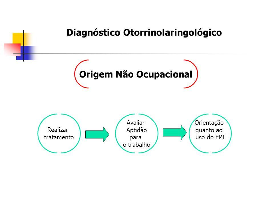 Origem Não Ocupacional Avaliar Aptidão para o trabalho Orientação quanto ao uso do EPI Realizar tratamento Diagnóstico Otorrinolaringológico