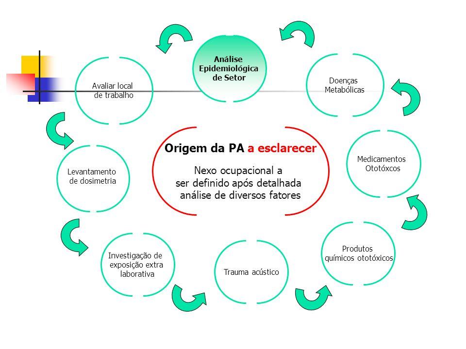 Avaliar local de trabalho Levantamento de dosimetria Análise Epidemiológica de Setor Investigação de exposição extra laborativa Produtos químicos ototóxicos Medicamentos Ototóxcos Doenças Metabólicas Origem da PA a esclarecer Nexo ocupacional a ser definido após detalhada análise de diversos fatores Trauma acústico