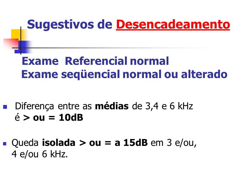 Sugestivos de Desencadeamento Exame Referencial normal Exame seqüencial normal ou alterado Diferença entre as médias de 3,4 e 6 kHz é > ou = 10dB Queda isolada > ou = a 15dB em 3 e/ou, 4 e/ou 6 kHz.