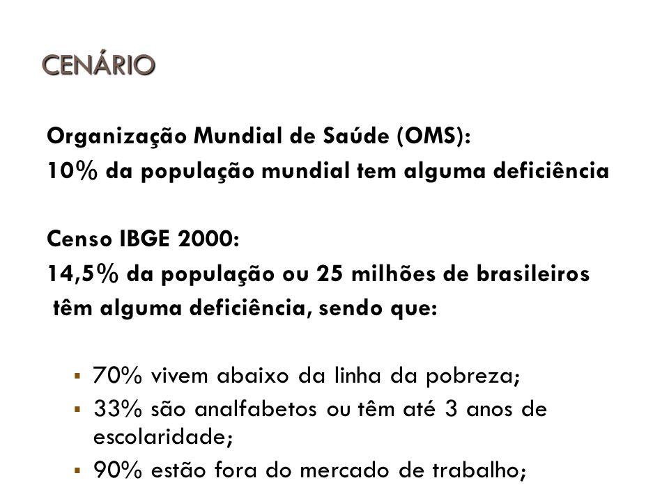 Organização Mundial de Saúde (OMS): 10% da população mundial tem alguma deficiência Censo IBGE 2000: 14,5% da população ou 25 milhões de brasileiros t