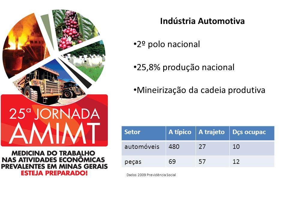 Indústria Automotiva 2º polo nacional 25,8% produção nacional Mineirização da cadeia produtiva SetorA típicoA trajetoDçs ocupac automóveis4802710 peça