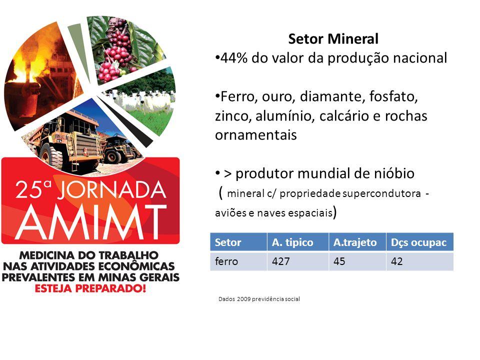 Setor Mineral 44% do valor da produção nacional Ferro, ouro, diamante, fosfato, zinco, alumínio, calcário e rochas ornamentais > produtor mundial de n