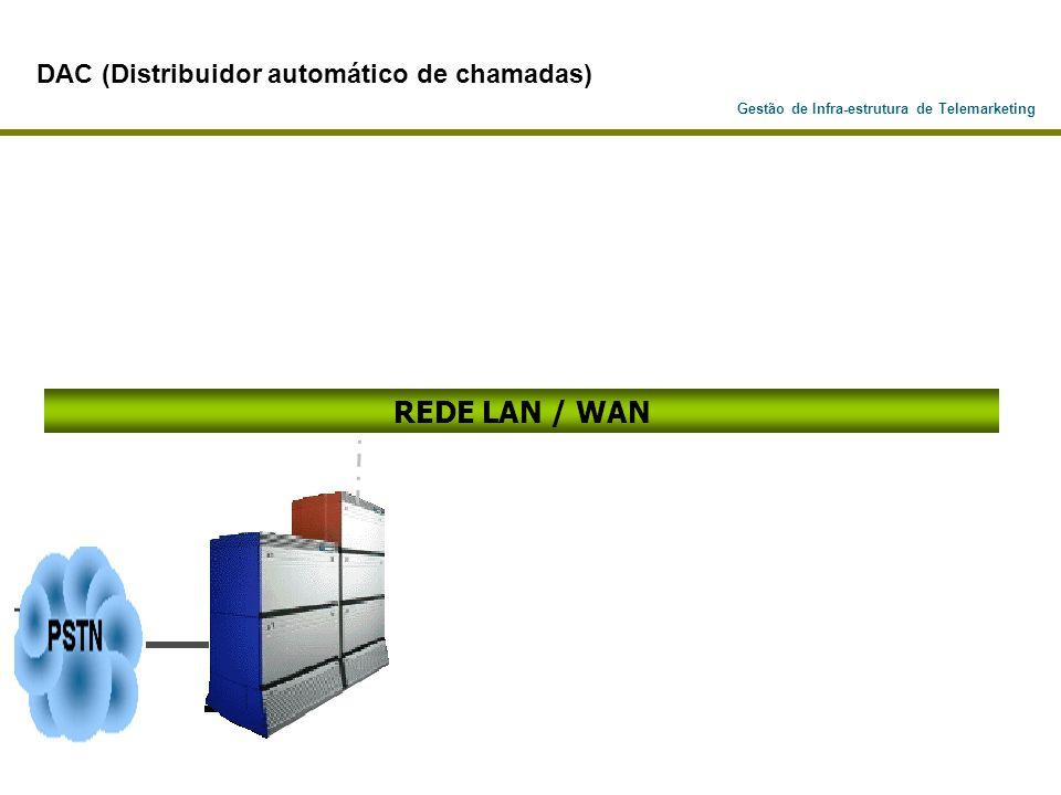 Gestão de Infra-estrutura de Telemarketing REDE LAN / WAN DAC (Distribuidor automático de chamadas)