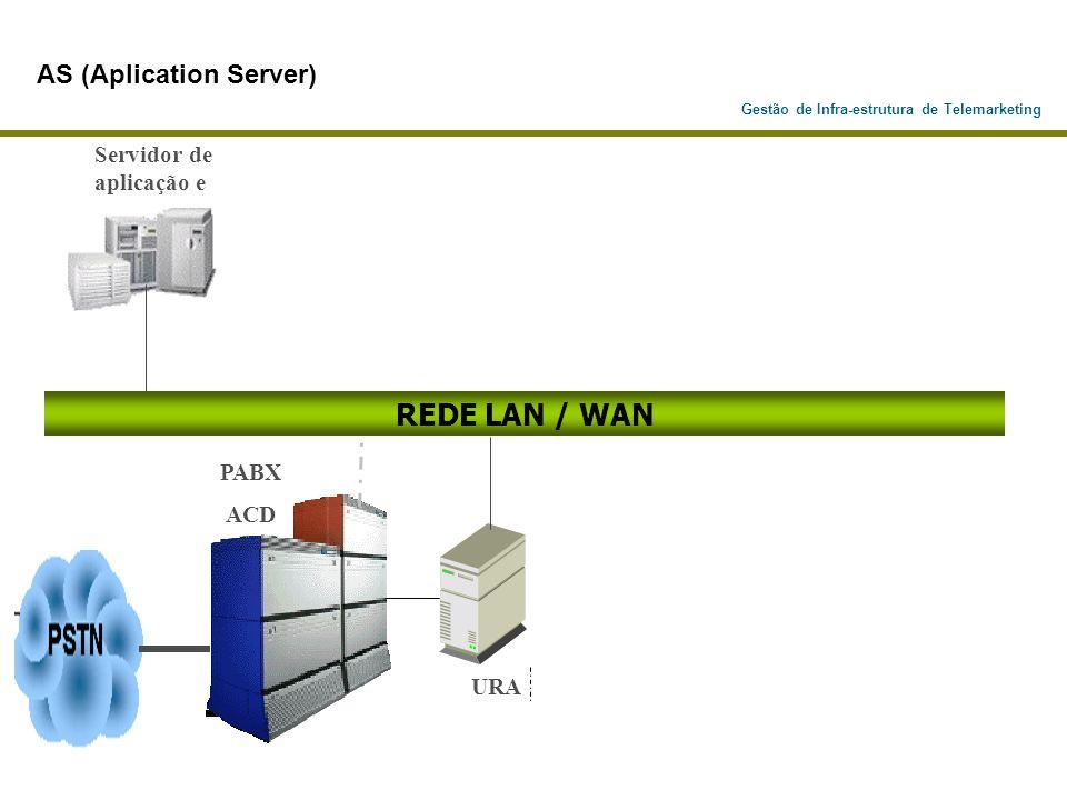Gestão de Infra-estrutura de Telemarketing PABX ACD Servidor de aplicação e URA REDE LAN / WAN AS (Aplication Server)