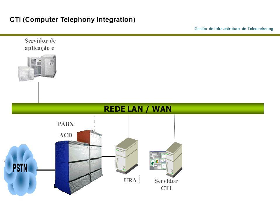 Gestão de Infra-estrutura de Telemarketing PABX ACD URA REDE LAN / WAN Servidor CTI Servidor de aplicação e CTI (Computer Telephony Integration)