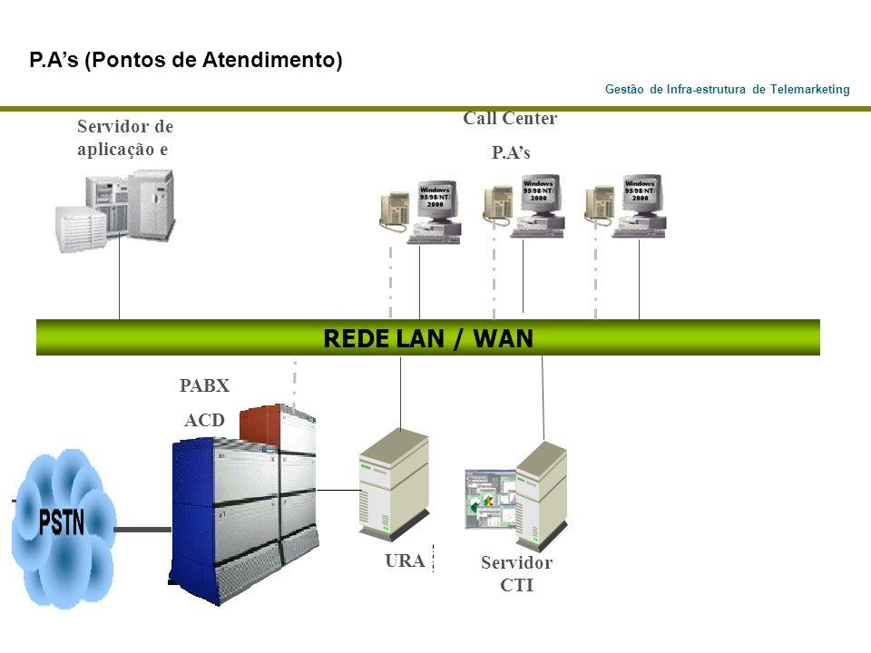 Gestão de Infra-estrutura de Telemarketing PABX ACD Servidor de aplicação e URA Servidor CTI REDE LAN / WAN P.As (Pontos de Atendimento) Call Center P