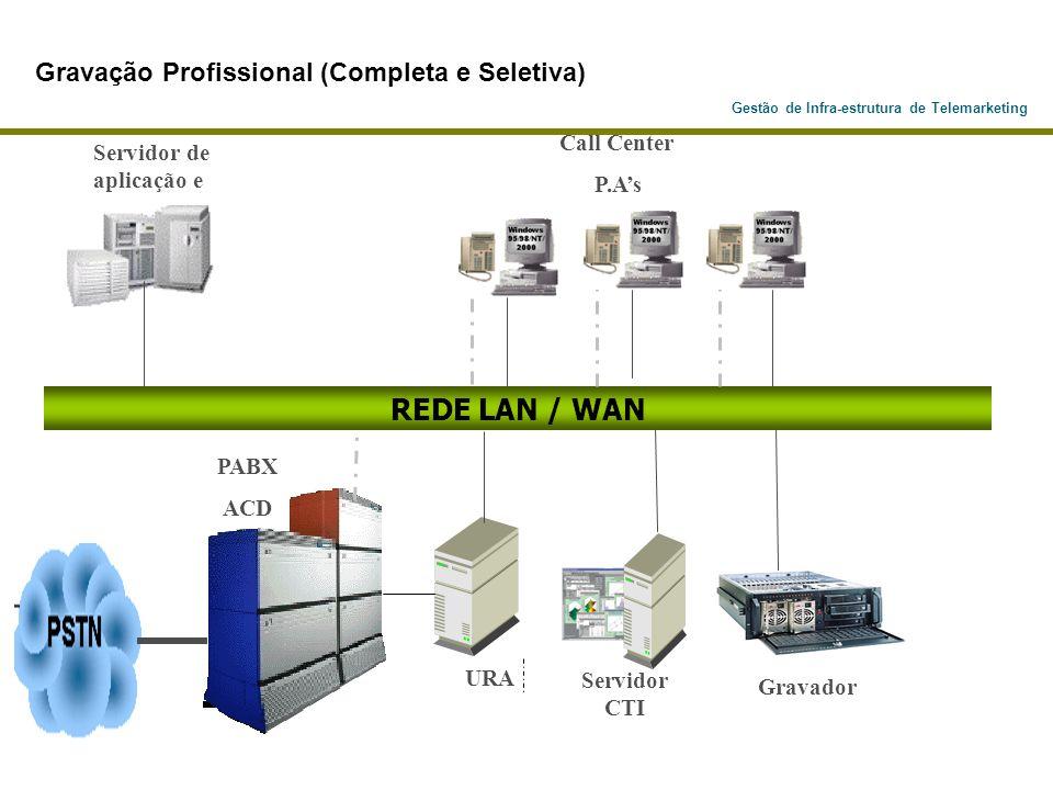 Gestão de Infra-estrutura de Telemarketing PABX ACD Servidor de aplicação e URA Servidor CTI REDE LAN / WAN Gravação Profissional (Completa e Seletiva