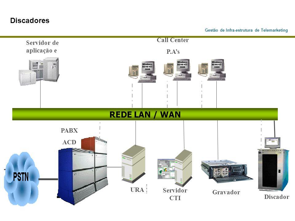 Gestão de Infra-estrutura de Telemarketing PABX ACD Servidor de aplicação e URA Servidor CTI REDE LAN / WAN Discador Gravador Call Center P.As Discado