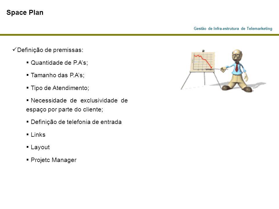 Gestão de Infra-estrutura de Telemarketing PABX ACD REDE LAN / WAN URA URA (Unidade de Resposta Audível)