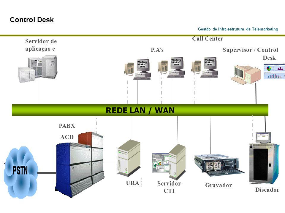 Discador PABX ACD Call Center P.As Supervisor / Control Desk Servidor de aplicação e URA Servidor CTI REDE LAN / WAN Gravador Control Desk