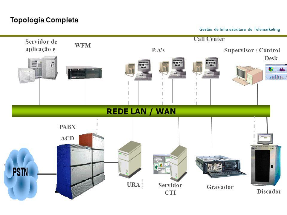 Gestão de Infra-estrutura de Telemarketing Discador PABX ACD Call Center P.As Supervisor / Control Desk Servidor de aplicação e URA Servidor CTI REDE