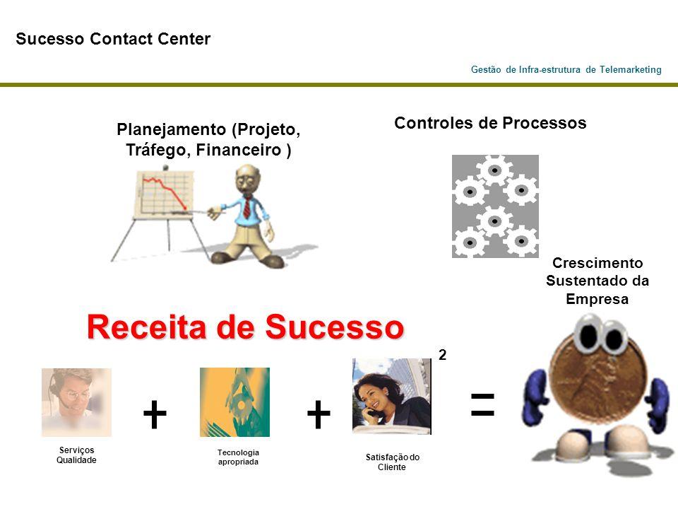 Gestão de Infra-estrutura de Telemarketing Sucesso Contact Center Controles de Processos Serviços Qualidade Tecnologia apropriada Satisfação do Client