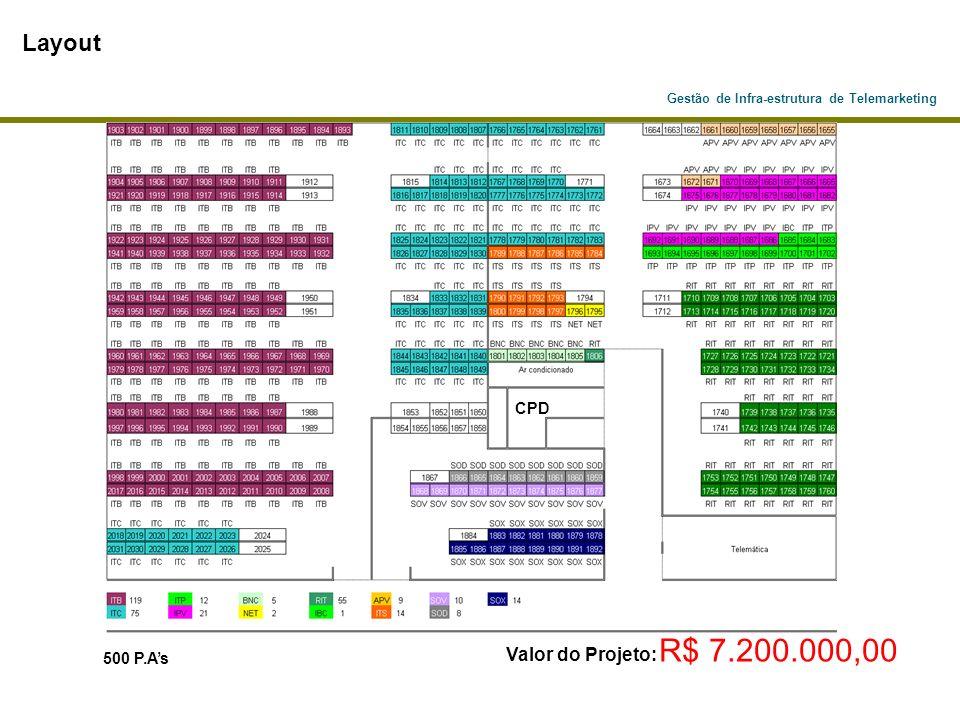 Gestão de Infra-estrutura de Telemarketing PABX ACD Servidor de aplicação e URA Servidor CTI REDE LAN / WAN P.As (Pontos de Atendimento) Call Center P.As