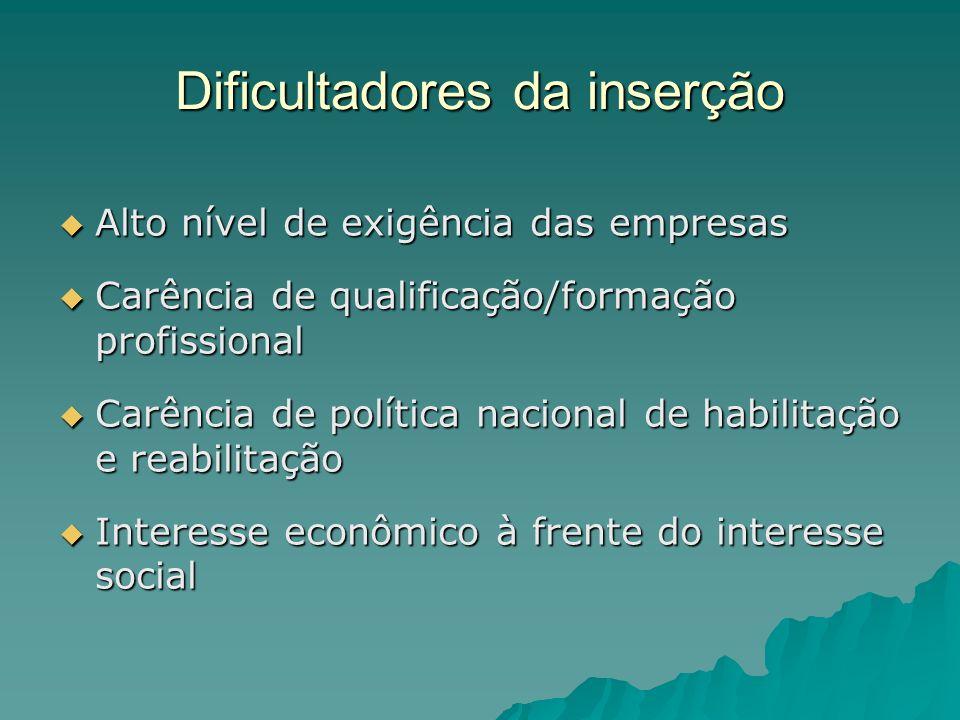 Dificultadores da inserção Alto nível de exigência das empresas Alto nível de exigência das empresas Carência de qualificação/formação profissional Ca