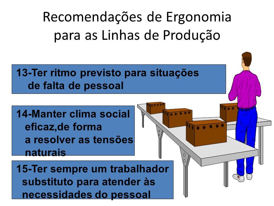 Recomendações de Ergonomia para as Linhas de Produção 14-Manter clima social eficaz,de forma a resolver as tensões naturais 13-Ter ritmo previsto para