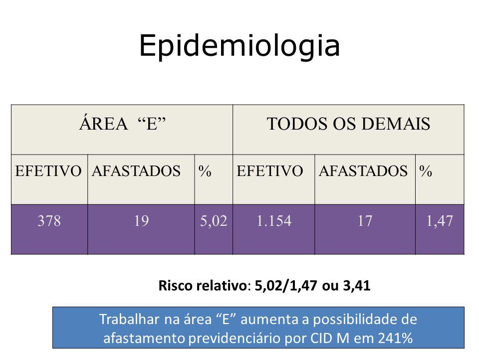 Epidemiologia ÁREA ETODOS OS DEMAIS EFETIVOAFASTADOS%EFETIVOAFASTADOS% 378195,021.154171,47 Risco relativo: 5,02/1,47 ou 3,41 Trabalhar na área E aume