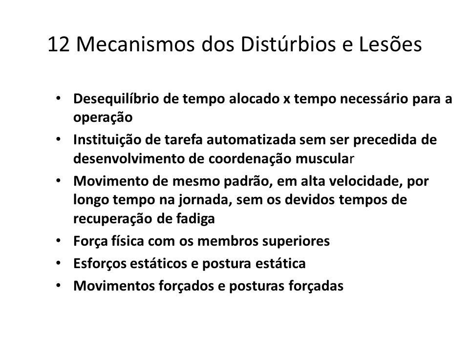 12 Mecanismos dos Distúrbios e Lesões Desequilíbrio de tempo alocado x tempo necessário para a operação Instituição de tarefa automatizada sem ser pre