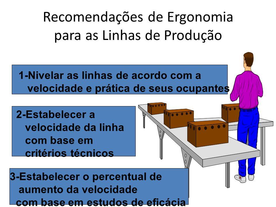 Recomendações de Ergonomia para as Linhas de Produção 1-Nivelar as linhas de acordo com a velocidade e prática de seus ocupantes 2-Estabelecer a veloc