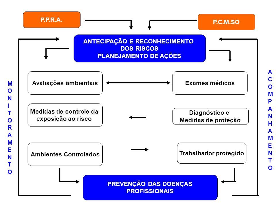 P.P.R.A. P.C.M.SO ANTECIPAÇÃO E RECONHECIMENTO DOS RISCOS PLANEJAMENTO DE AÇÕES Avaliações ambientaisExames médicos Medidas de controle da exposição a