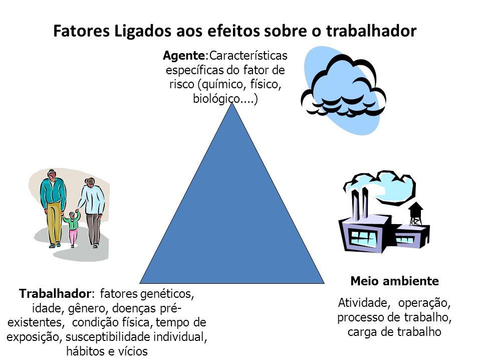 Fatores Ligados aos efeitos sobre o trabalhador Agente:Características específicas do fator de risco (químico, físico, biológico....) Trabalhador: fat